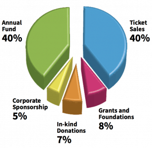 Donation chart income sources