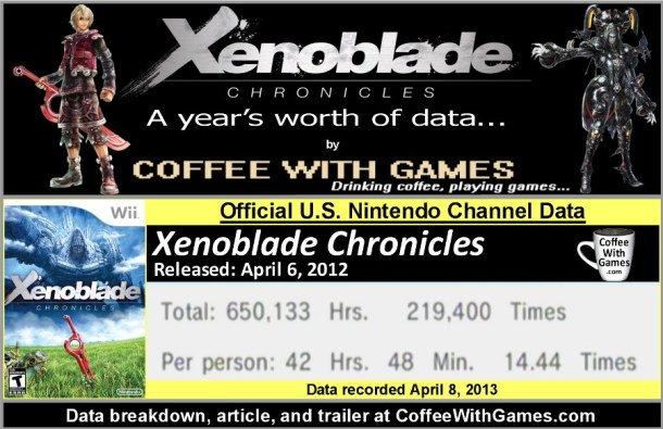 xenoblade chronicles gameplay hours