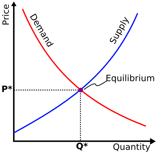 Supply-and-demand graph