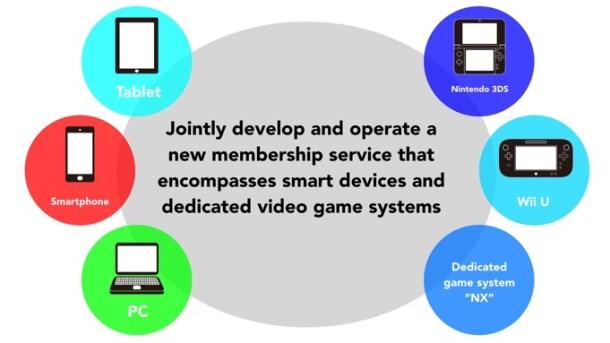 Nintendo's New Membership Service