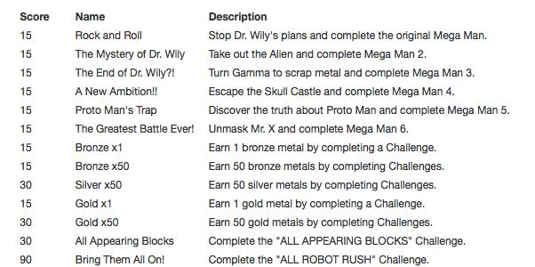 PS4 Trophies | Achievements