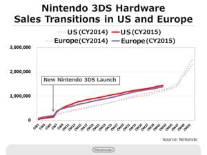 Nintendo Q2 2016 Briefing - 3DS Hardware Sales - West