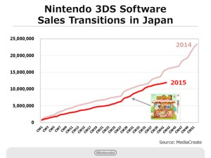 Nintendo Q2 2016 Briefing - 3DS Software Sales - Japan