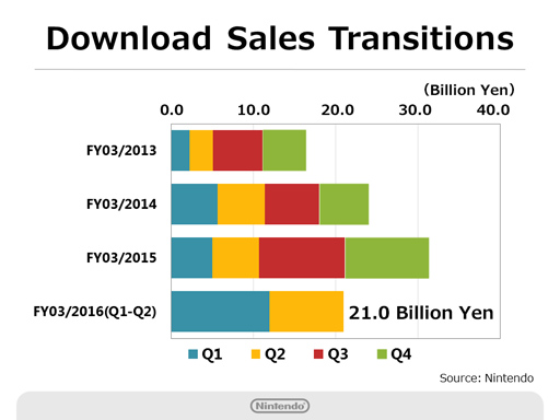 Nintendo Q2 2016 Briefing - Digital Sales