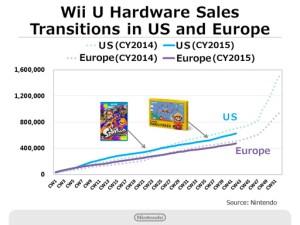 Nintendo Q2 2016 Briefing - Wii U Hardware Sales - West