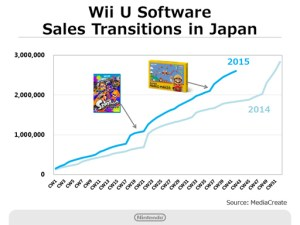 Nintendo Q2 2016 Briefing - Wii U Software Sales - Japan
