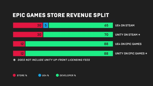 Epic Games Store infographic