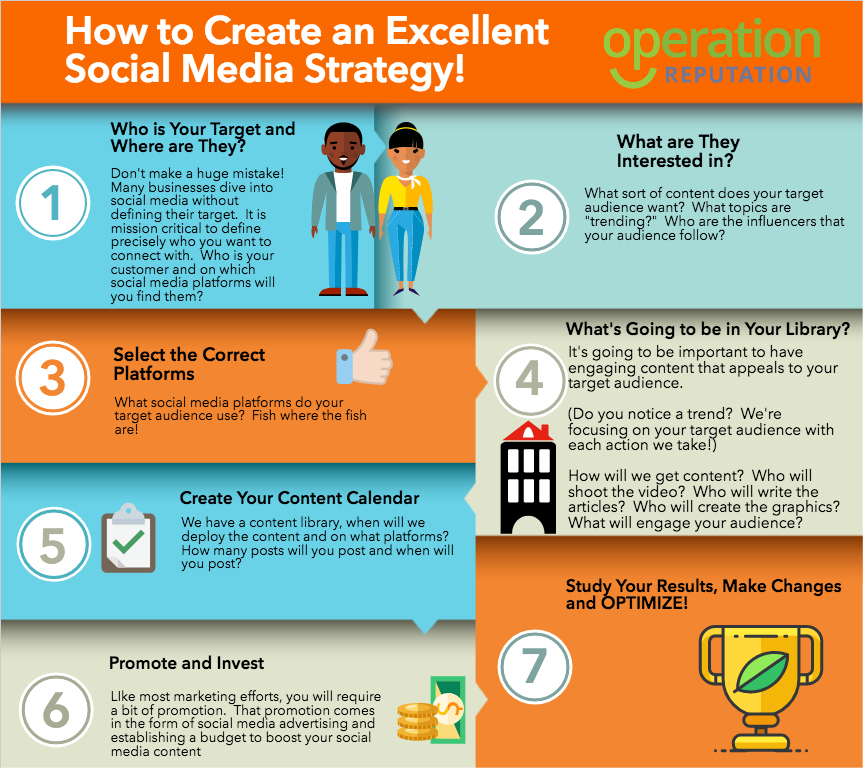 Social Media Process Infographic Operation Reputation