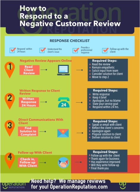 How to handle negative online reviews Infographic