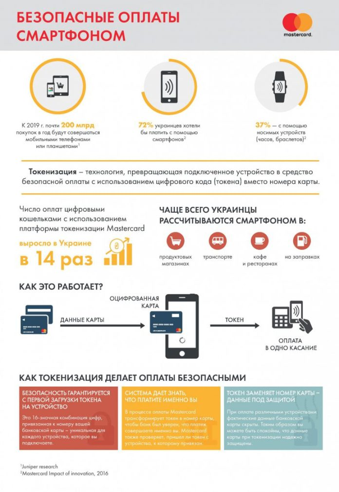ОБНОВЛЕНО: Apple Pay заработал в Украине, первым партнёром стал «ПриватБанк» 2
