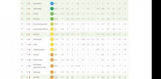 Мариуполь – лидер рейтинга самых прозрачных городов Украины