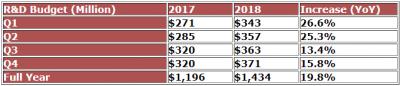 AMD отчиталась о рекордных доходах