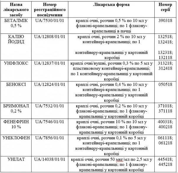 В Украине запретили восемь видов глазных капель - новости здоровья - УНИАН 1