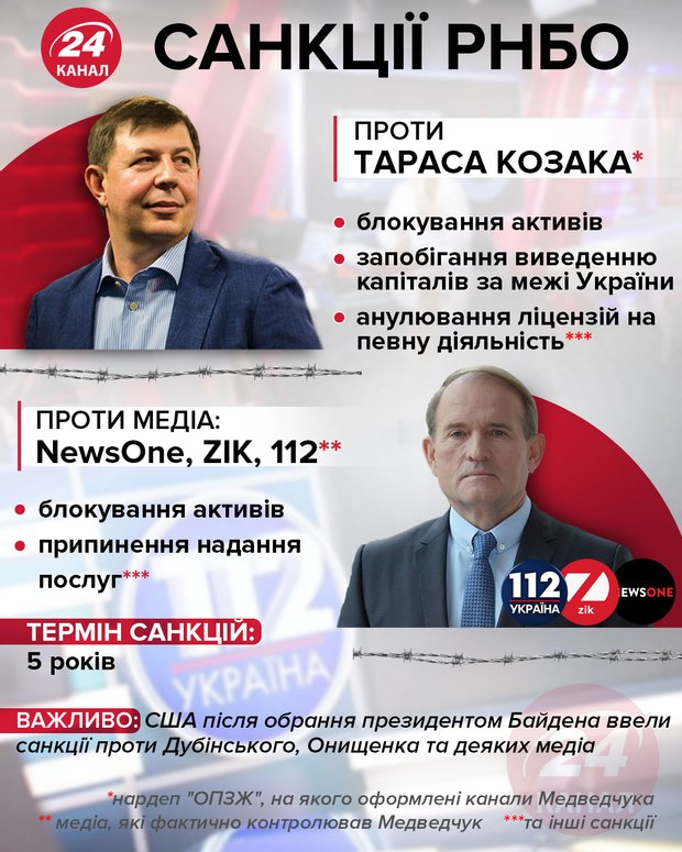 Санкції РНБО проти Тараса Козака