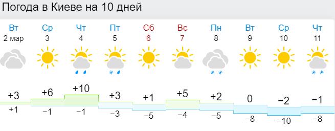 погода в Киеве на 10 дней, Гисметео