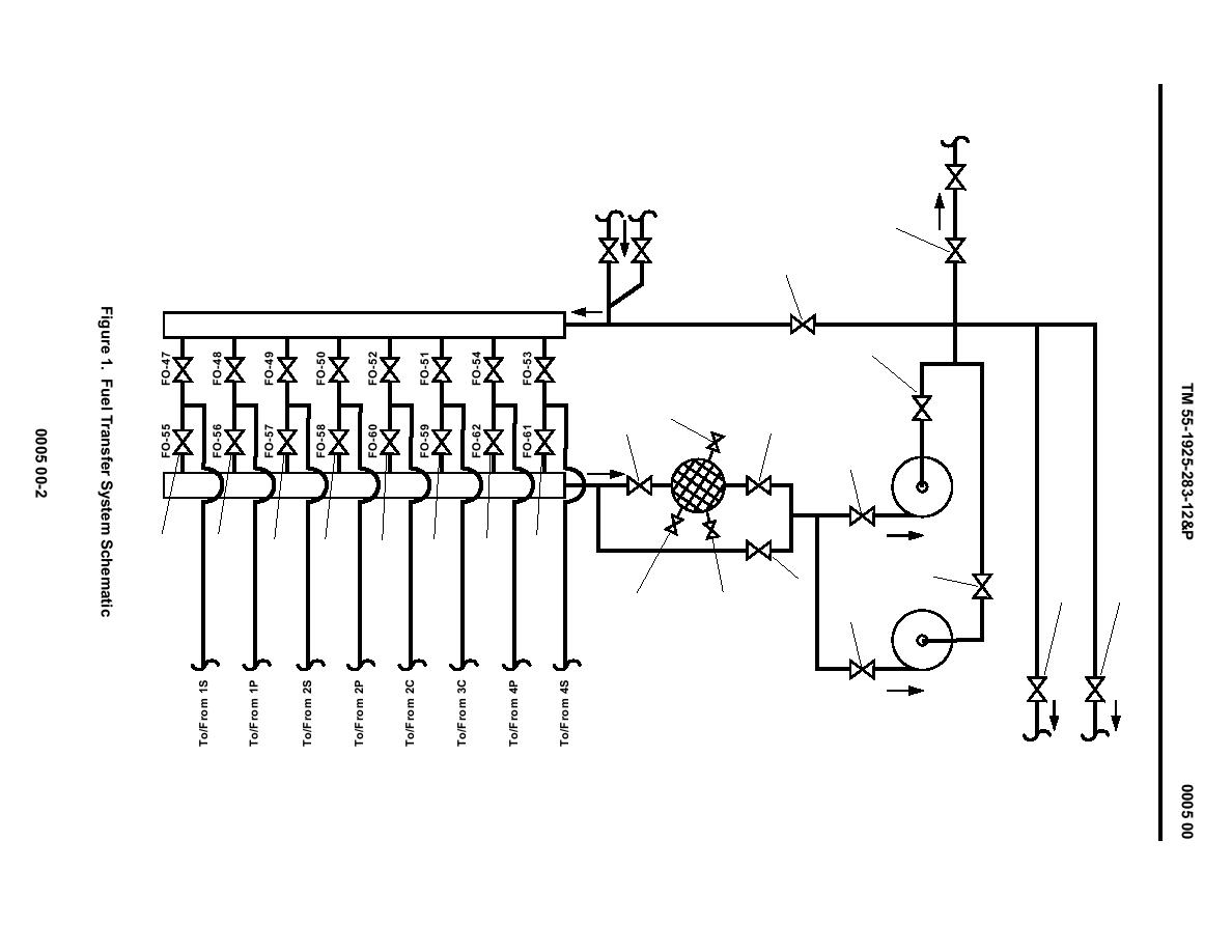 Figure 1 Fuel Transfer System Schematic