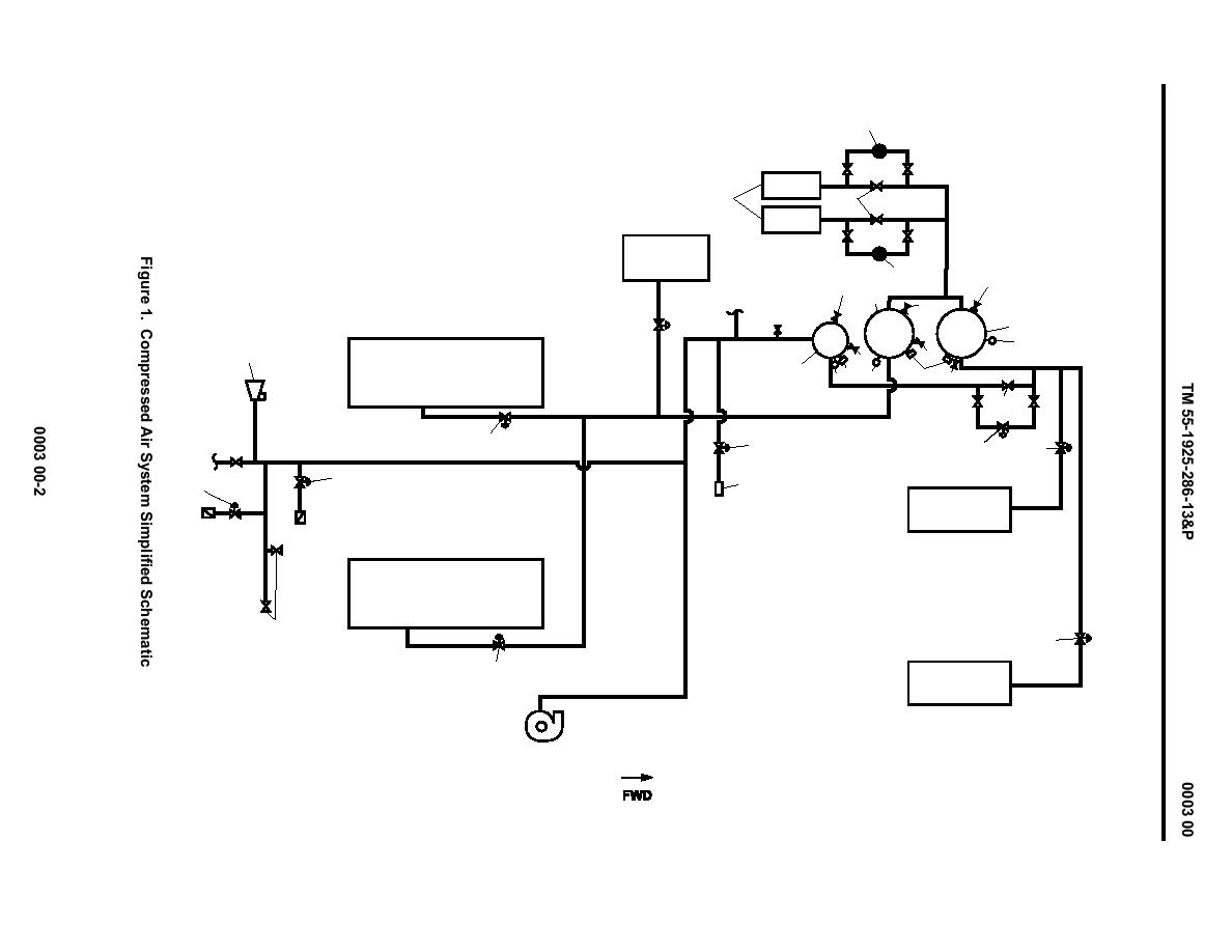Figure 1 Compressed Air System Simplified Schematic