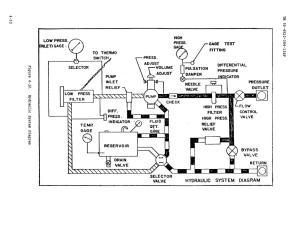 Figure 412 HYdraulic System Diagram