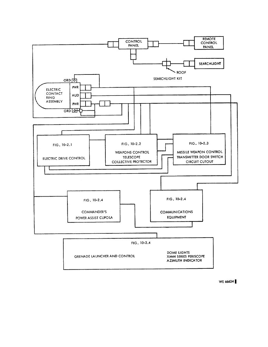 Figure 10 2 Turret Electrical Systems Functional Block Diagram