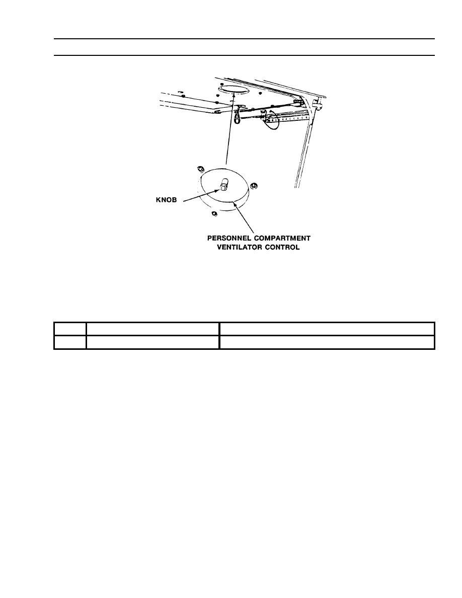 Table 23. PERSONNEL COMPARTMENT VENTILATOR CONTROL