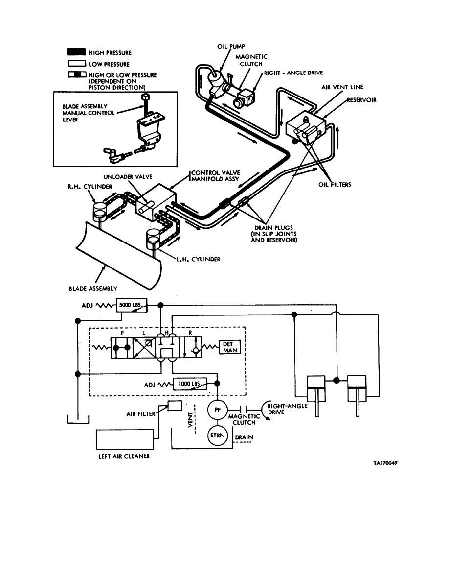 Figure 9-24. Hydraulic system diagram.