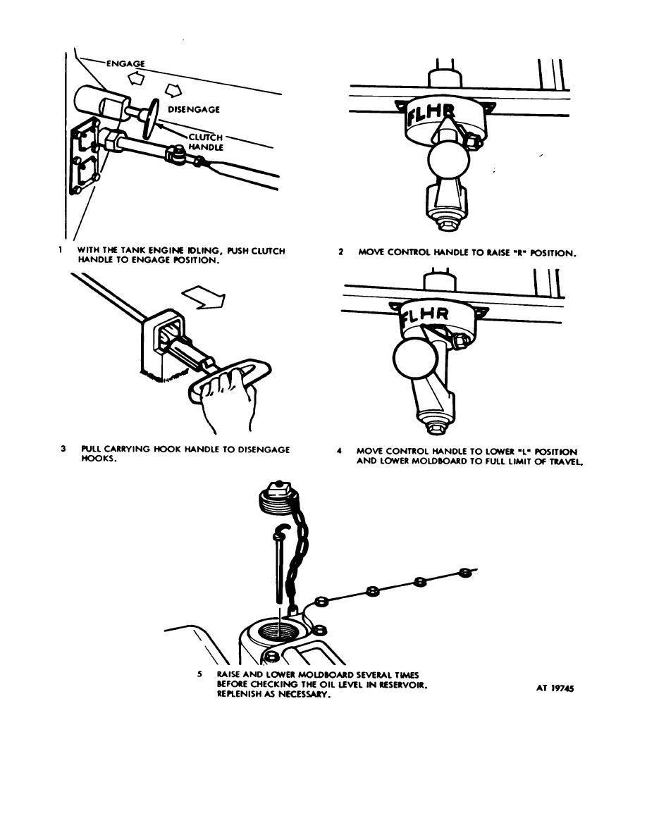 Figure E-2. Preliminary operating procedures.