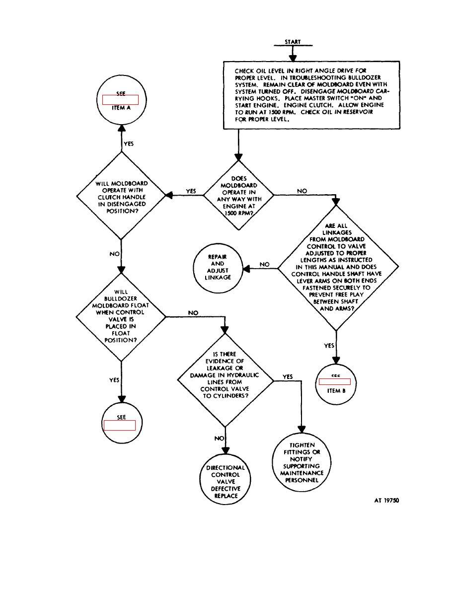 Figure E-7. Troubleshooting (Sheet 1 of 4).