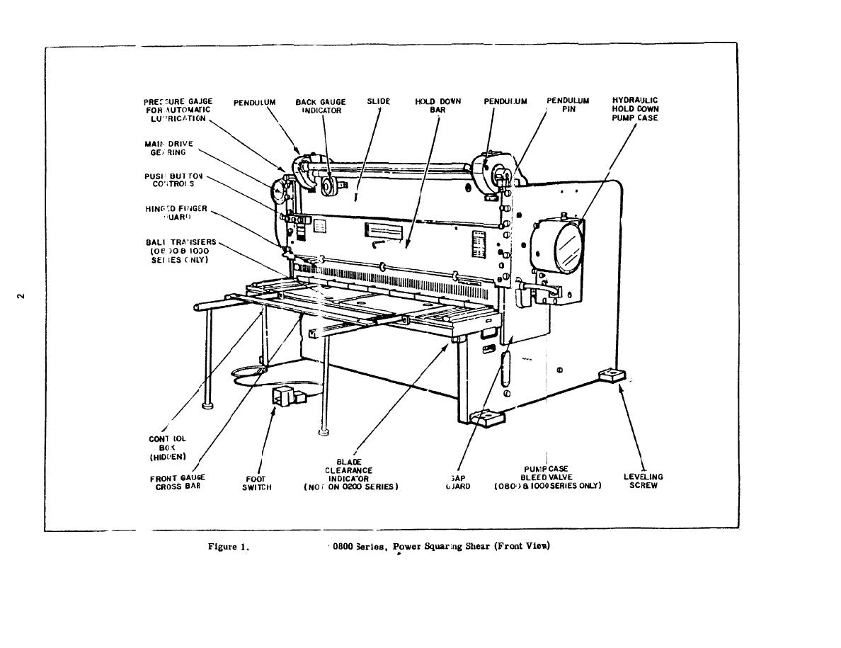 Figure 1. 0800 Series, Power Squaring Shear (FRONT VIEW)
