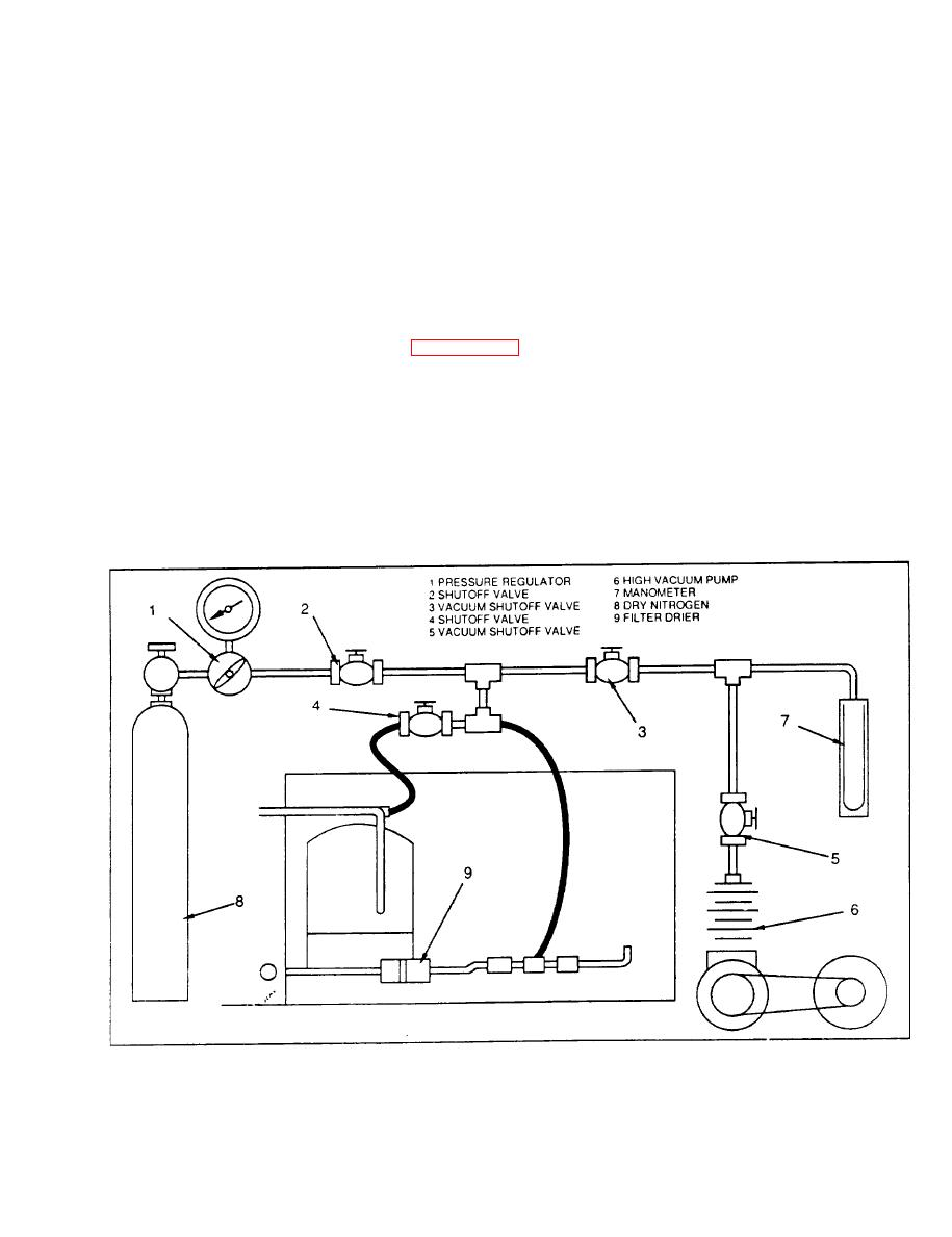Figure 5-3. Evacuation of Refrigeration System