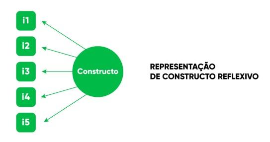representação de constructo reflexivo