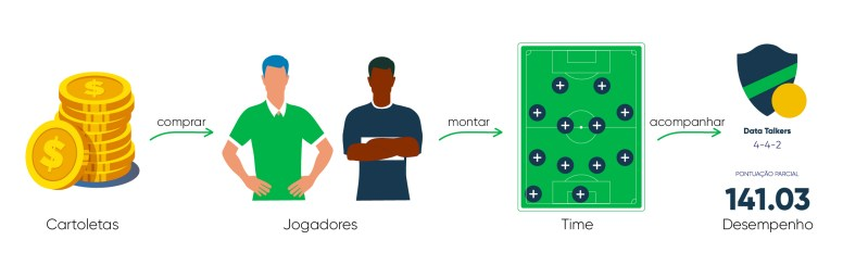 cartola: moedas compram jogadores para montar times e participar das apostas