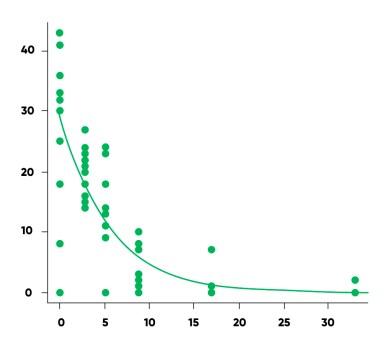exemplo de um modelo linear generalizado