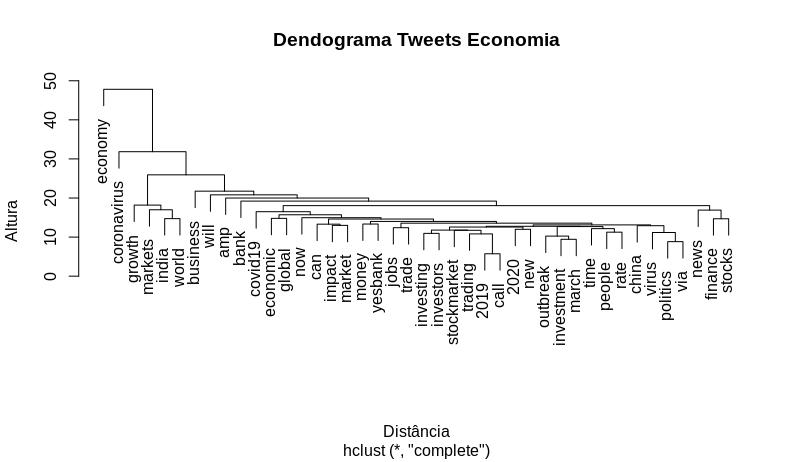 pln dendograma economia