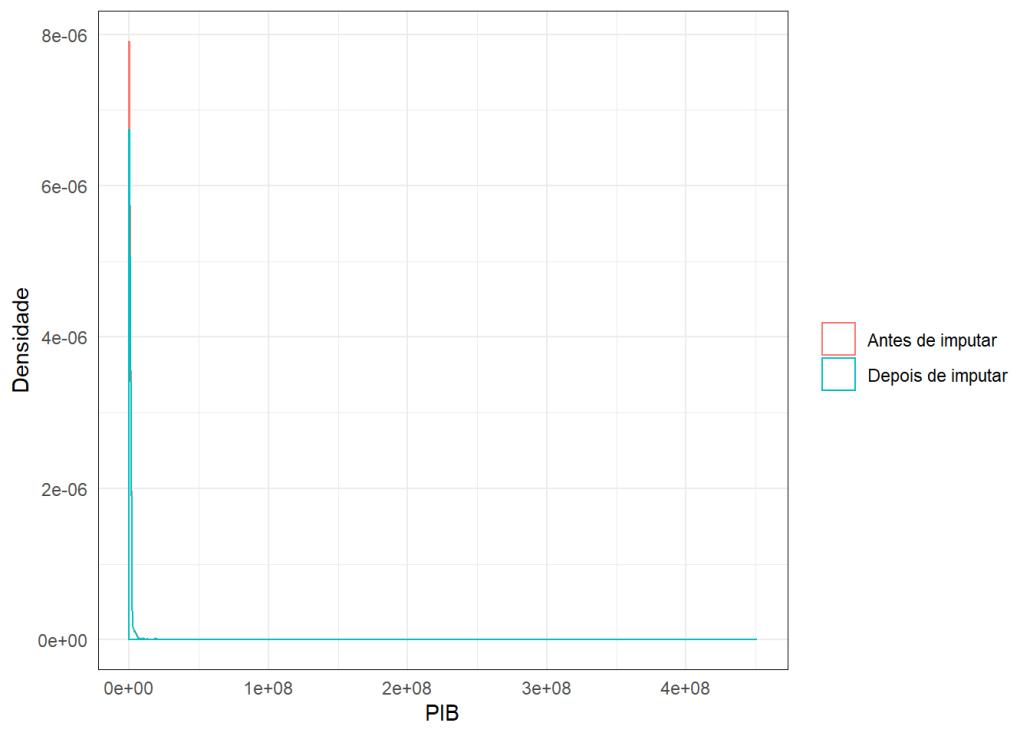 gráfico mice PIB
