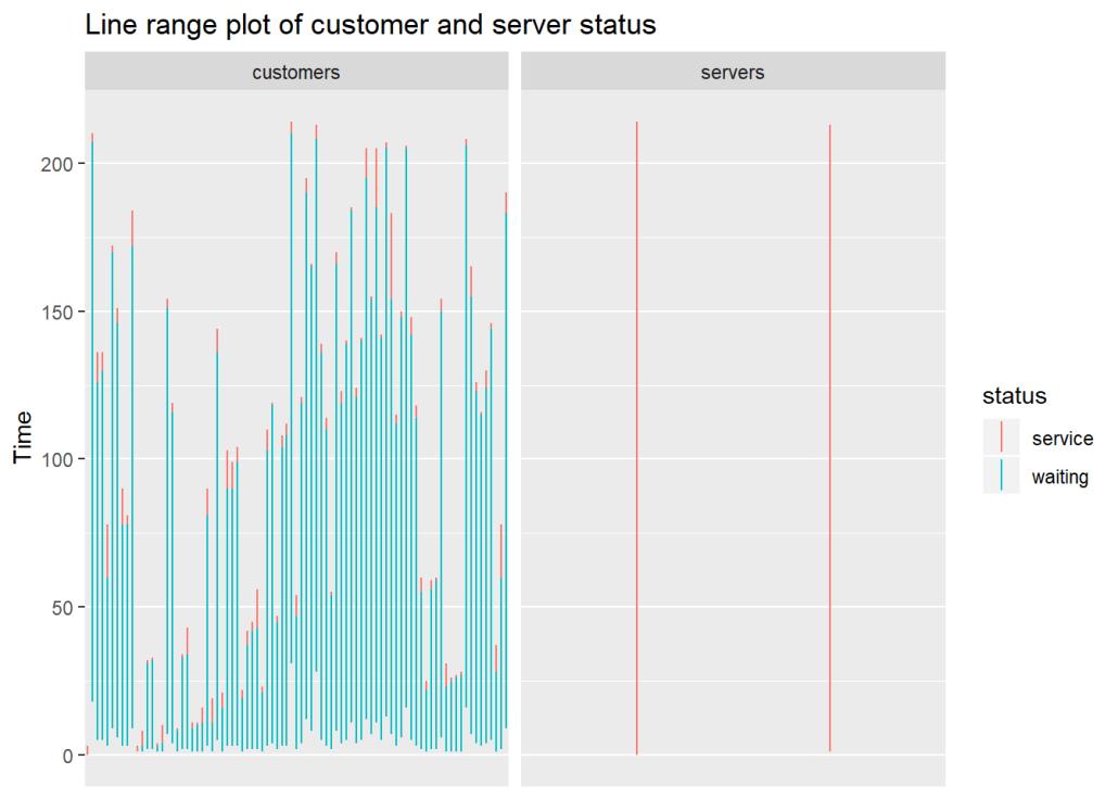 gráfico de intervalo de linhas do status do cliente e do servidor