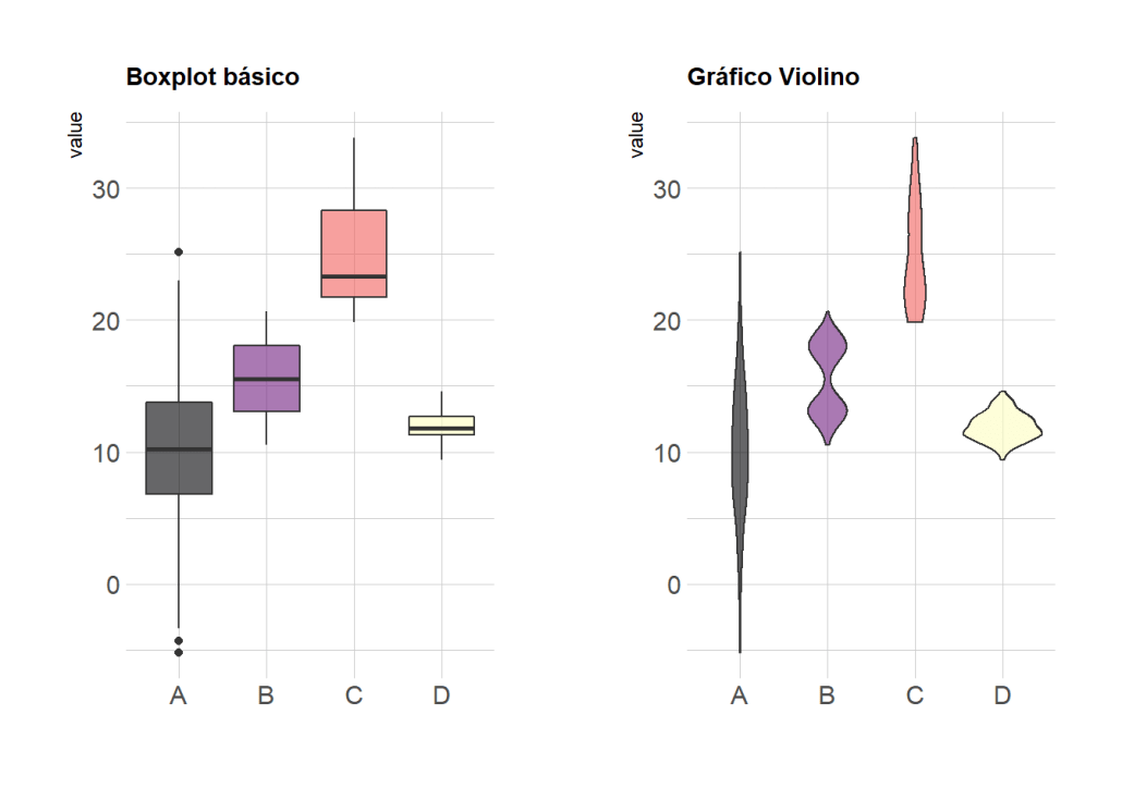 boxplot e gráfico violino