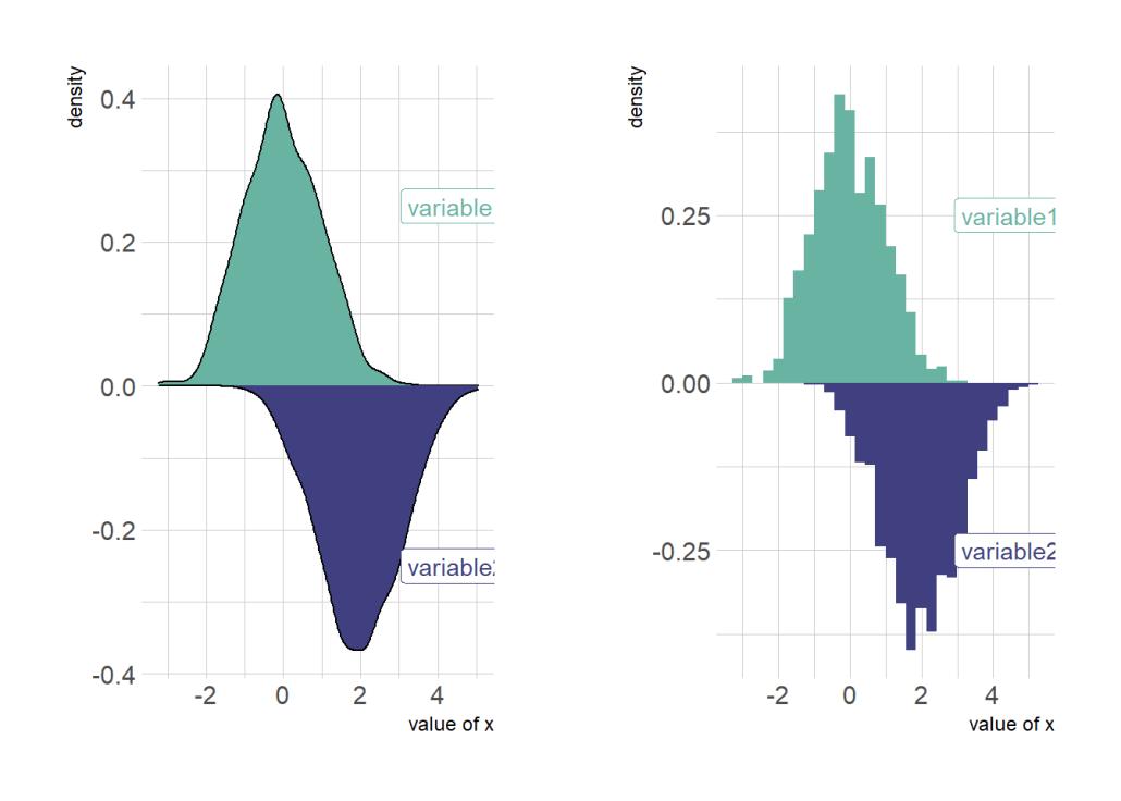 histograma e gráfico de densidade espelhados