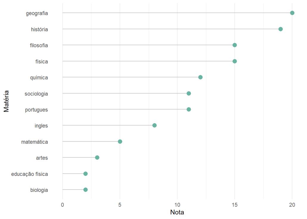 gráfico de pirulito