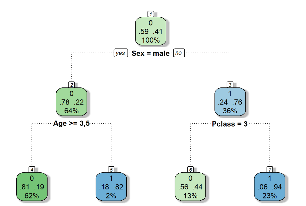 árvore de decisões