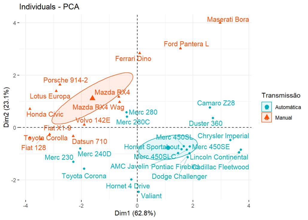 Individuals - PCA