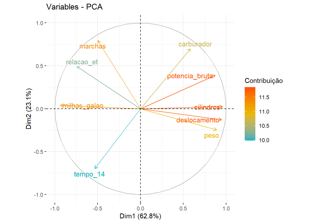 Variables - PCA