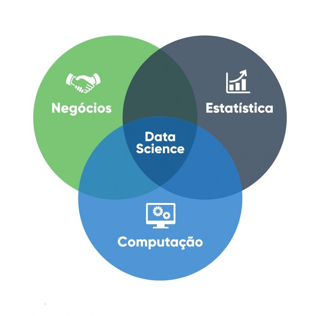 interseção  das áreas que compõe a ciência de dados