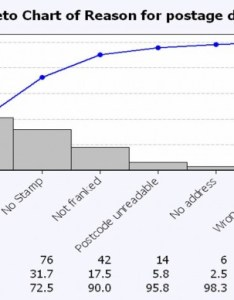 Picture of  pareto chart also charts quick refresher opex resources rh opexresources