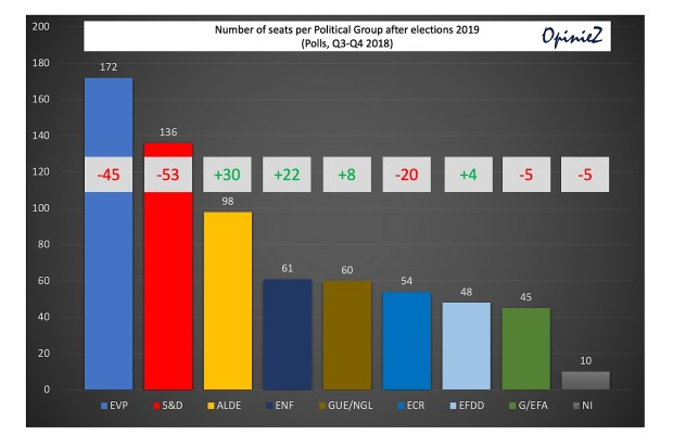 Nieuwe zetelverdeling Europees Parlement volgens peilingen