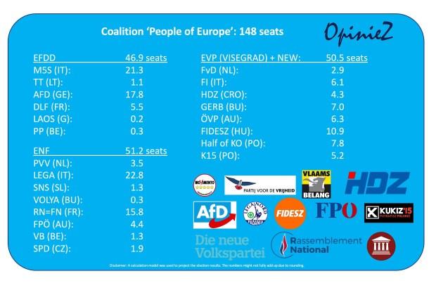 Mogelijke rechtse coalities Europees Parlement na verkiezingen 2019
