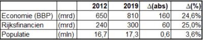 tabel 1: Economie, overheidsuitgaven, bevolking 2012 - 2019
