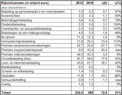 tabel 2: Rijksinkomsten 2012 - 2019