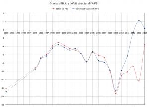Grecia, déficit y déficit estructural