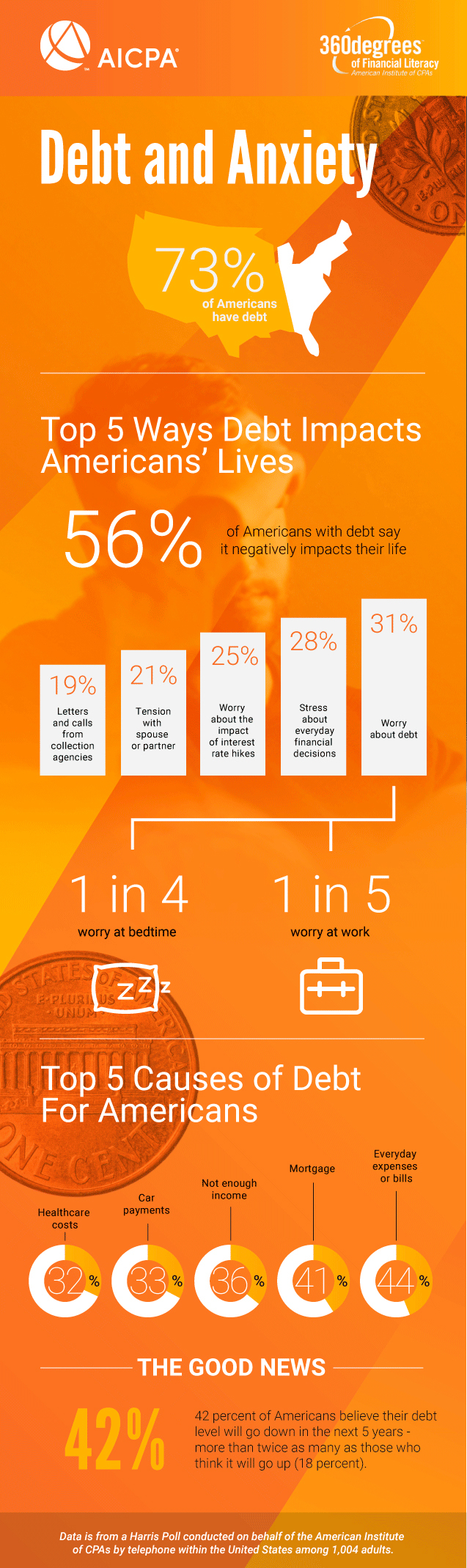 Infographic_Debt_and_Anxiety_AICPA
