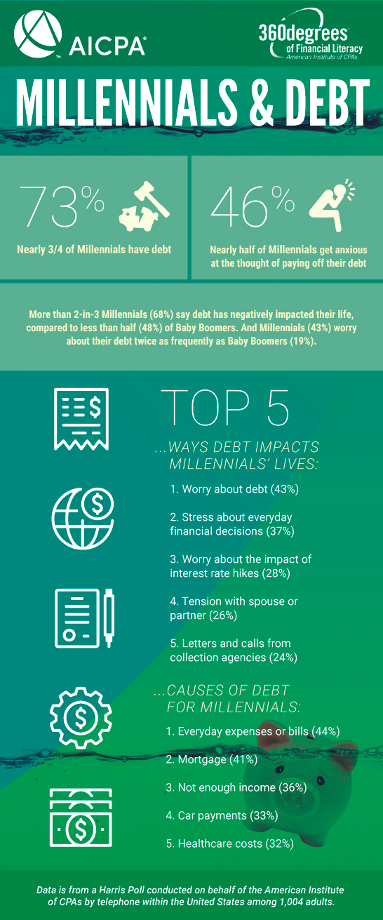 Infographic_Millennial_Debt_AICPA